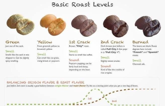 Basic Roast level