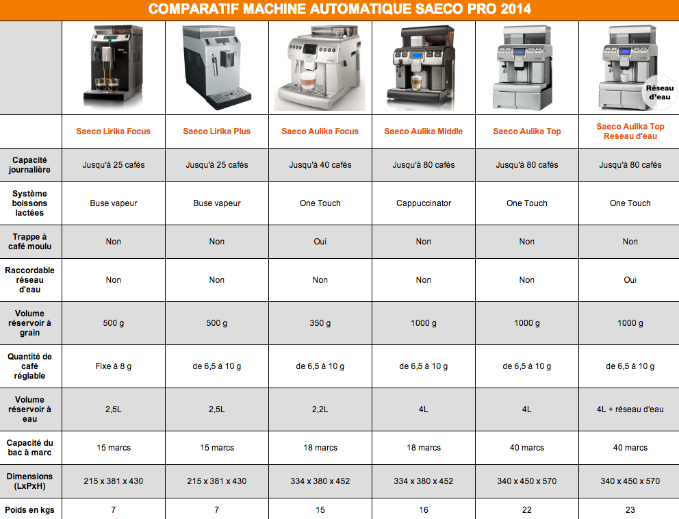 Comparateur machine expresso saeco pro - Machines a cafe expresso comparatif ...