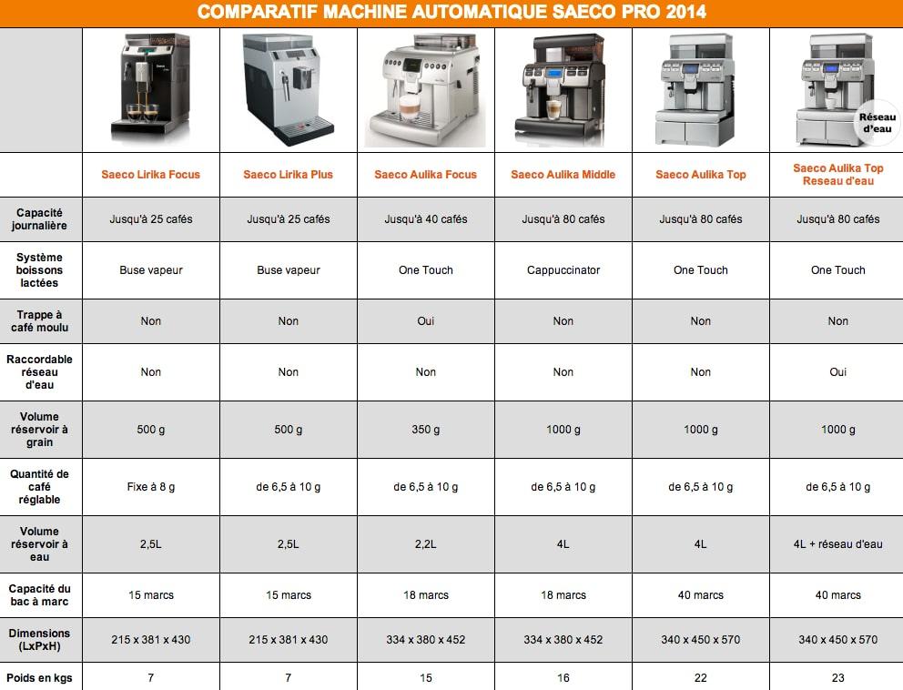 Tableau comparateur machine Saeco Pro