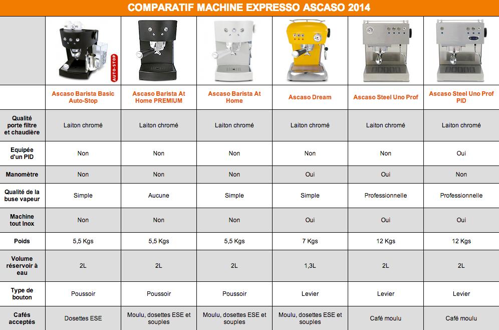 Ascaso machine expresso comparateurAscaso machine expresso comparateur