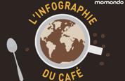 infographie-cafes-du-monde-7