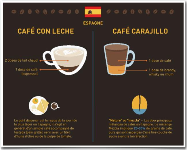 specialite-cafes-espagne