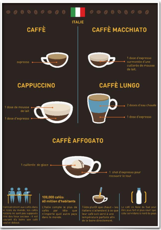 specialites-cafes-italie