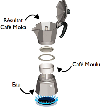 tout savoir sur la cafeti re italienne moka. Black Bedroom Furniture Sets. Home Design Ideas