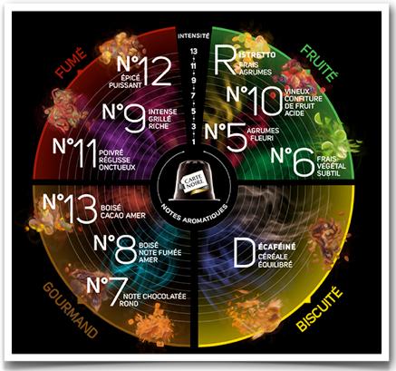 roue-des-saveurs-capsules-compatibles-carte-noire
