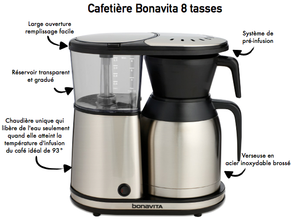 cafetiere-filtre-8-tasses-bonavita-caracteristiques2