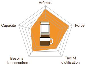 graph-radar-methode-douce-picto-aeropress