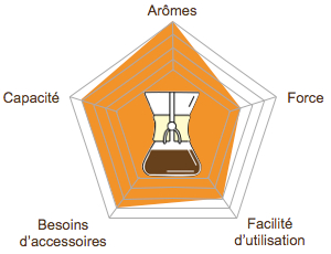graph-radar-methode-douce-picto-chemex