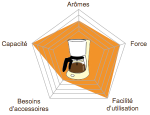 graph-radar-methode-douce-picto-filtre