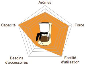 graph-radar-methode-douce-picto-filtre