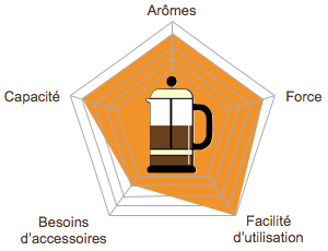 graph-radar-methode-douce-picto-piston