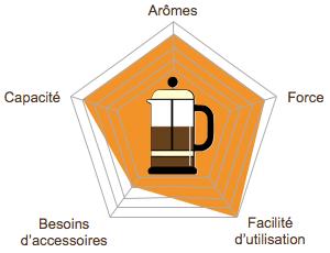 graph-radar-methode-douce-picto-piston