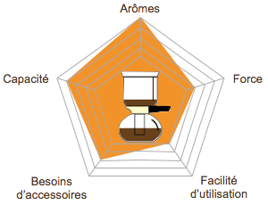 graph-radar-methode-douce-picto-siphon