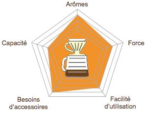 graph-radar-methode-douce-picto-v60