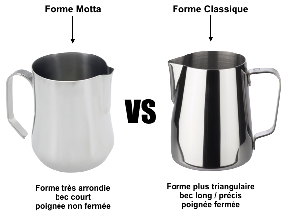 Pichet Motta VS pichet classique