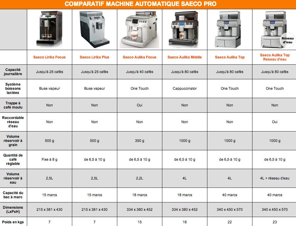Comparatif Machine à café Saeco Pro