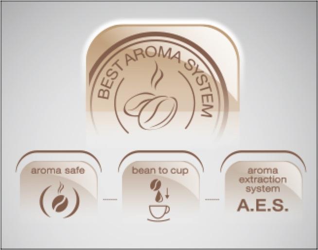 Best Aroma System Plus Melitta