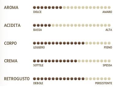 café moulu gusto espresso miscela d'oro