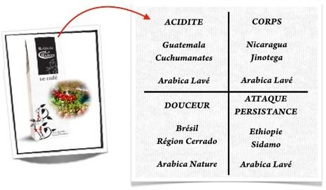 mélange exclusif arabica cafés caron