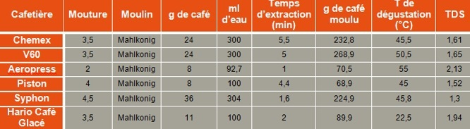 VST Lab Coffee III tableau